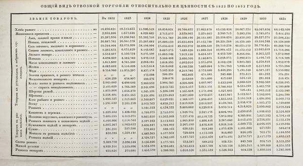 Пельчинский, В.С. Осостоянии промышленных сил России до1832года. СПб.: При Имп. Академии наук, 1833.