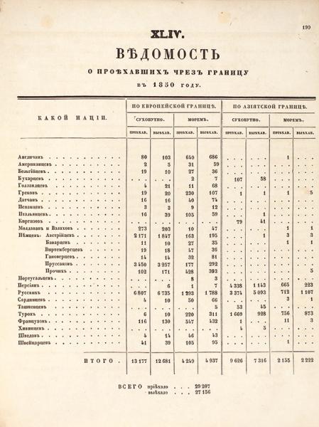 Государственная внешняя торговля вразных еевидах за1850год. СПб.: ВТип. департамента внешней торговли, 1851.