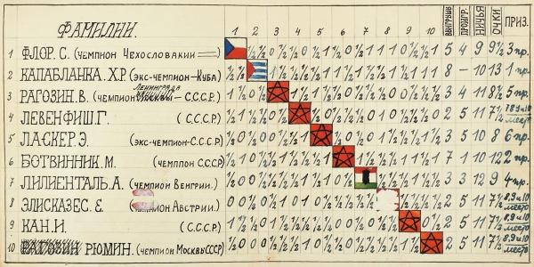 1. Фотография шахматной партии Э.Ласкер— Капабланка. 1930-е гг.