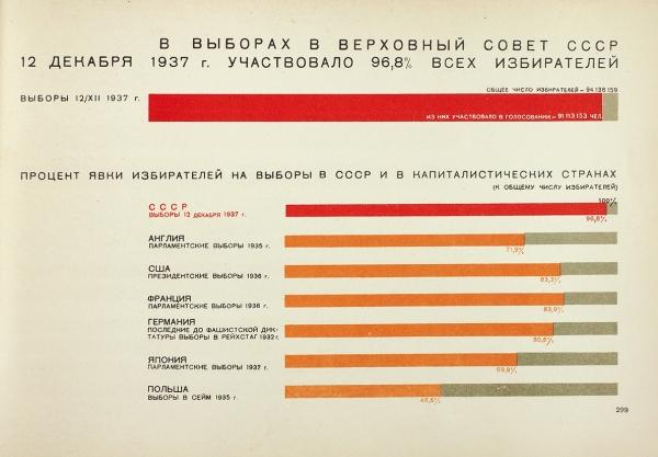 Сталинская конституция социализма. Второе издание. М.: Всесоюзный институт изобразительной статистики ИЗОСТАТ ЦУНХУ при ГОСПЛАНЕ СССР, 1938.